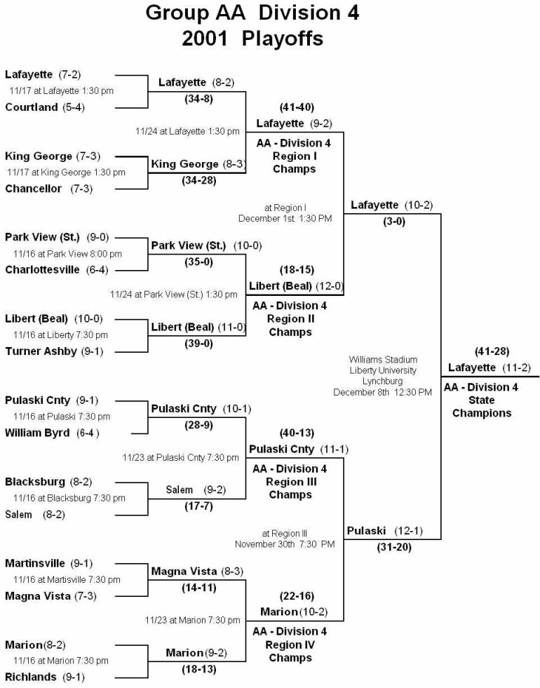 The 2016 district vi basketball playoff brackets have been released